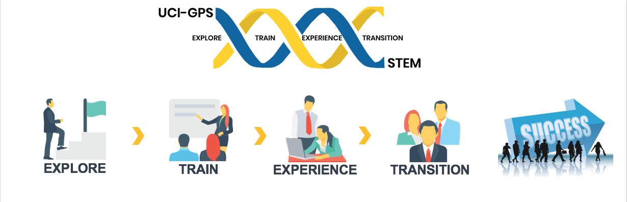 GPS-STEM Logo-BioSci: Explore, Train, Experience, transition to success
